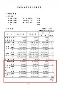 平成24年度高速鉄道事業会計決算の大綱説明資料/交通局